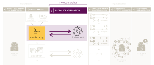 The Life Cycle Inventory analysis lists all the flows from and to nature for the product, during its whole life.