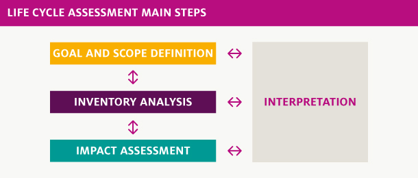 Main steps of the Life Cycle Assessment